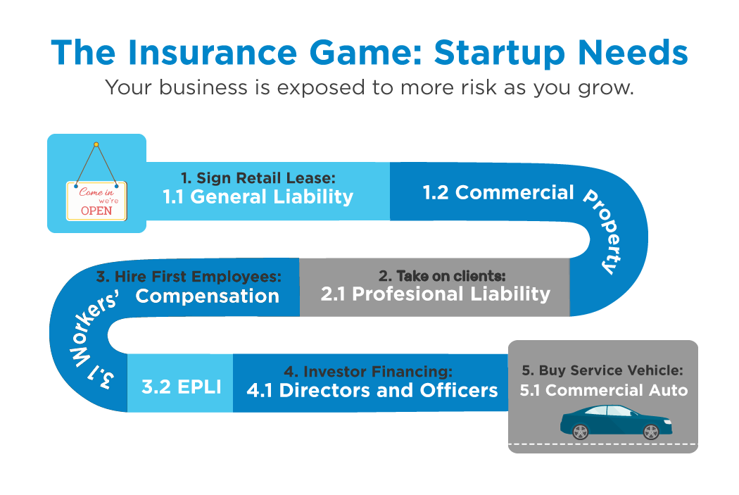 Who are the Best Insurance Providers for Startup Insurance?