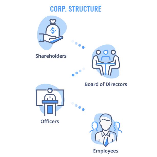 c corporation