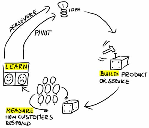 startup pivoting