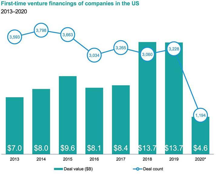 vc funding graph