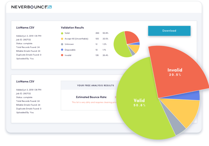 Neverbounce analyzes your prospect list to find you valid emails