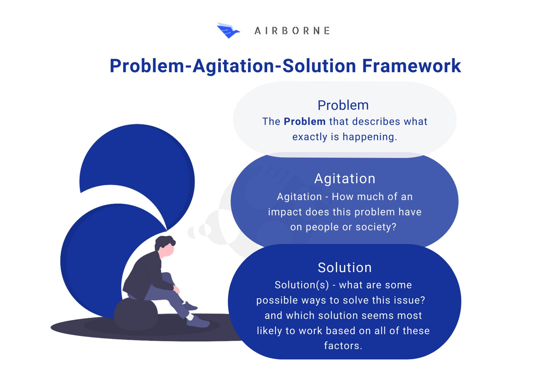 Using the Problem Agitate Solution framework to communicate your value proposition