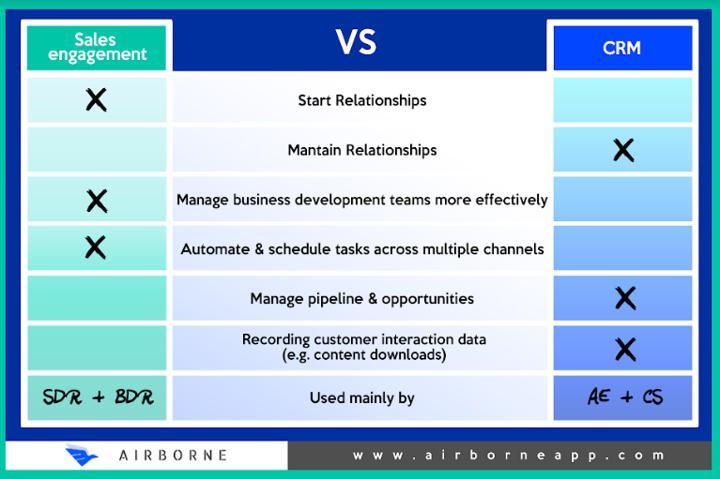 Sales Engagement vs CRM Comparison Chart