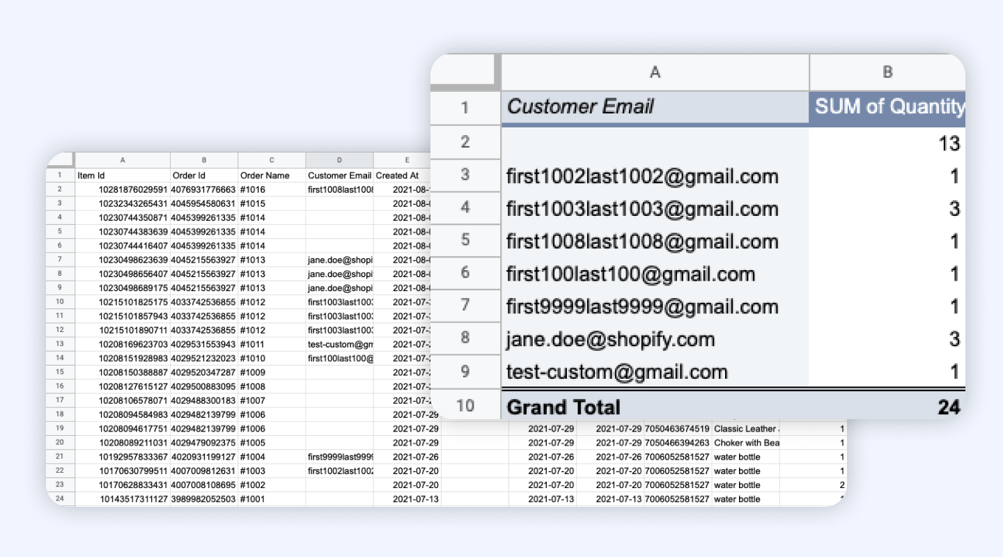Guide to Pivot Tables on Google Sheets.