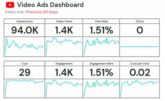Video Ads Dashboard