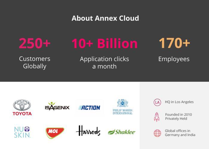 About Annex Cloud