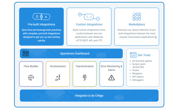 Celigo NetSuite Integration