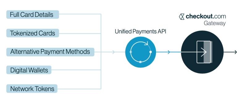 Checkout Payment Processor API