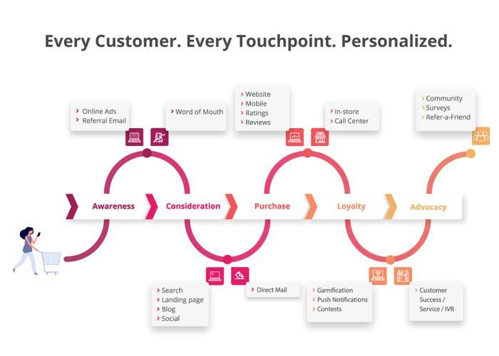 Customer Journey for Annex Cloud