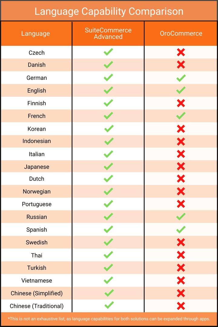 Language capabilites between SuiteCommerce Advanced and OroCommerce