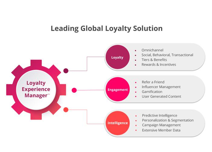 Loyalty Experience Manager with Annex Cloud