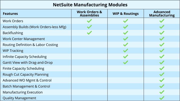 NetSuite Advanced Manufacturing Module Comparison for NetSuite Apps