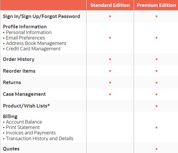 standard vs. premium edition