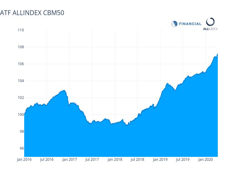 Bond gauge gains driven by Enterprise debt