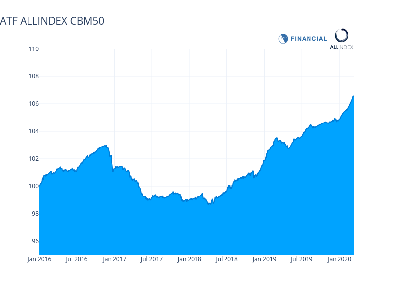 CMB50 breaches 107 as state-firm index saors