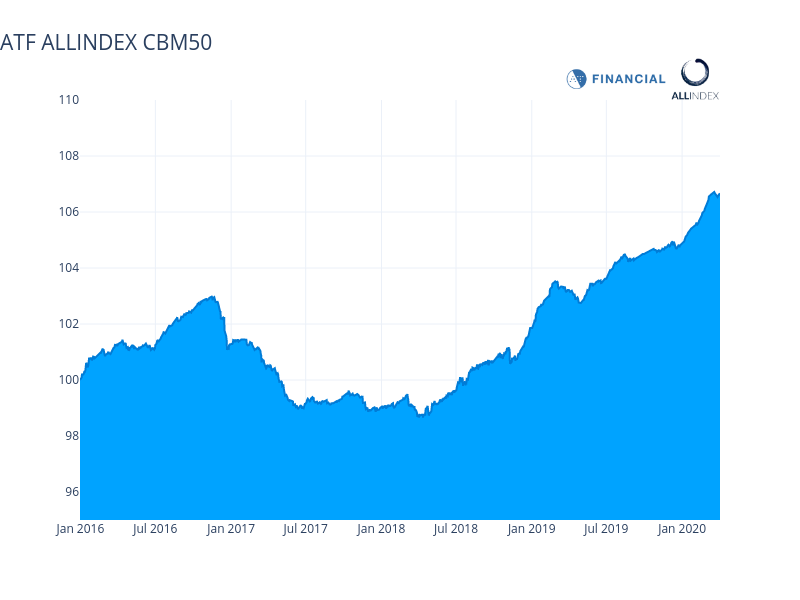 China Enterprise bond index declines
