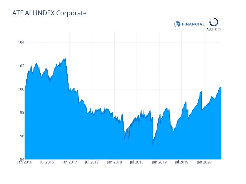 China bonds little changed