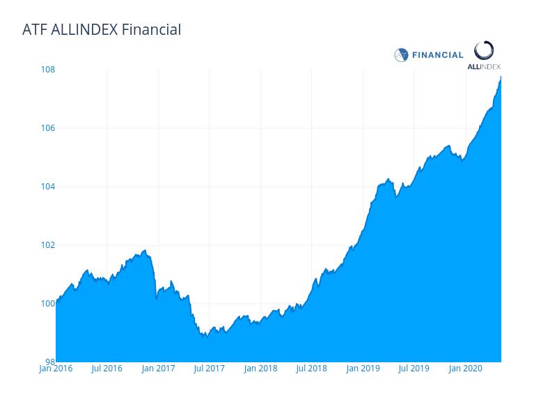 Financials lift China bond index