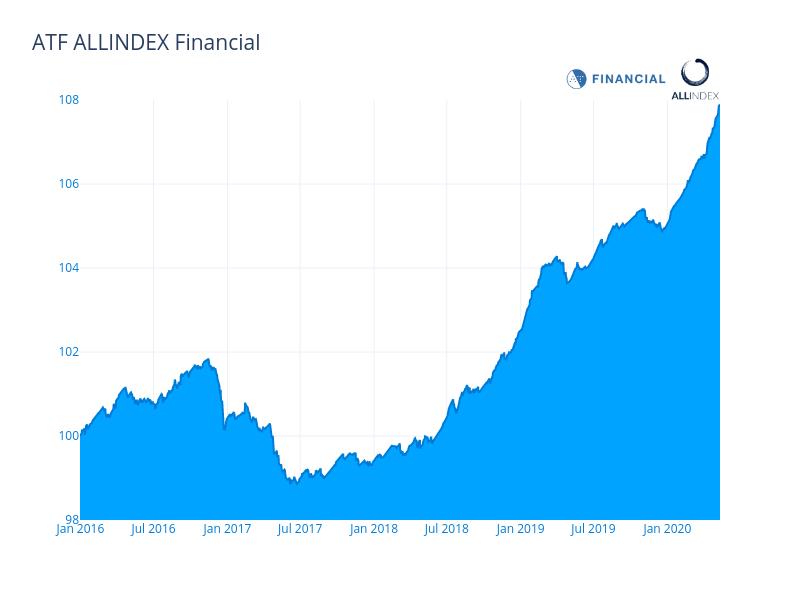 Bonds rise, quashing 'panic' rumour