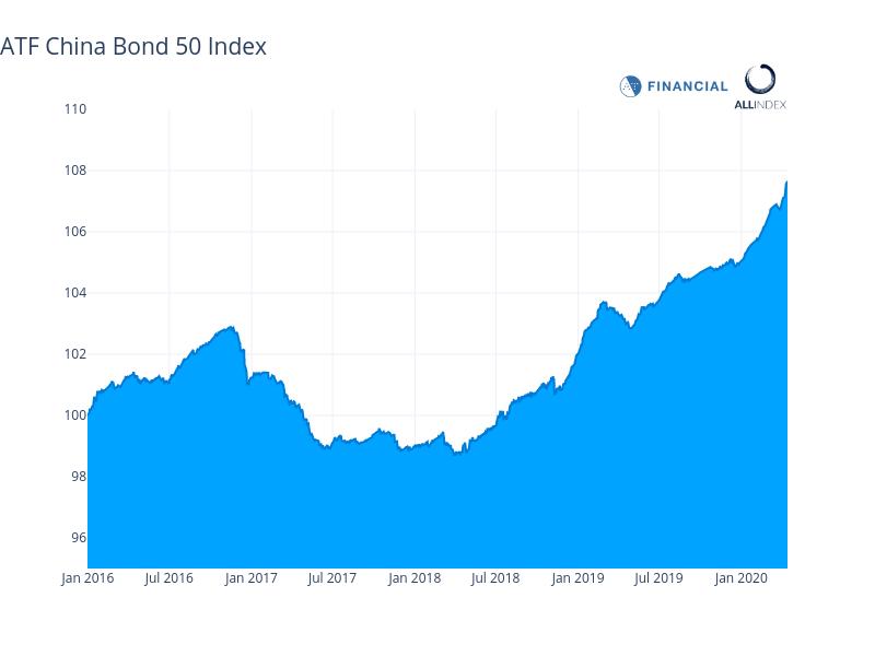 Financials lift China bonds gauge