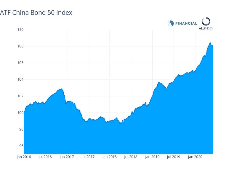 China bonds decline as banks drag down financial debt index