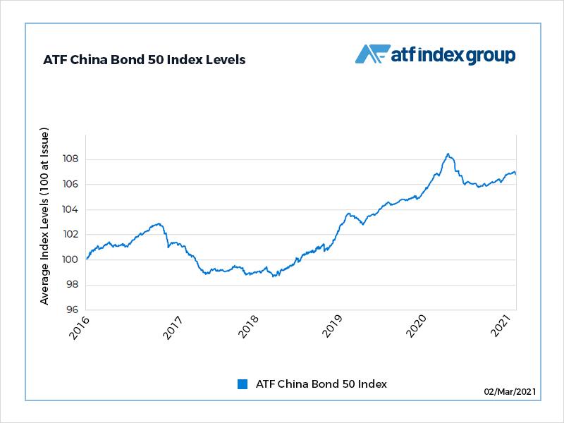 Easing reflation trade boosts China credits