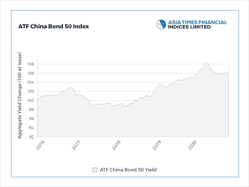 Bonds calculus framed by deflation forecasts