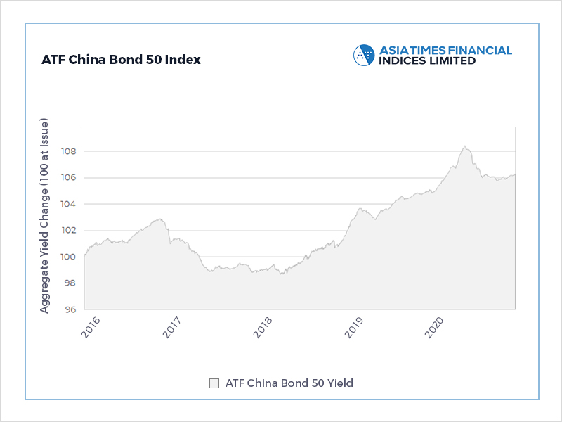 Euro bond deal boosts Chinese credits