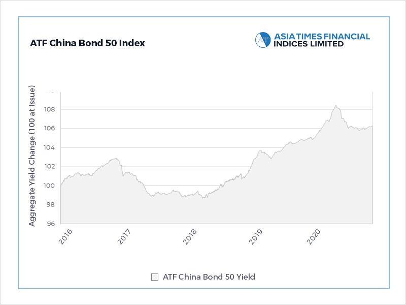 China credit gains pared by financial, municipal declines