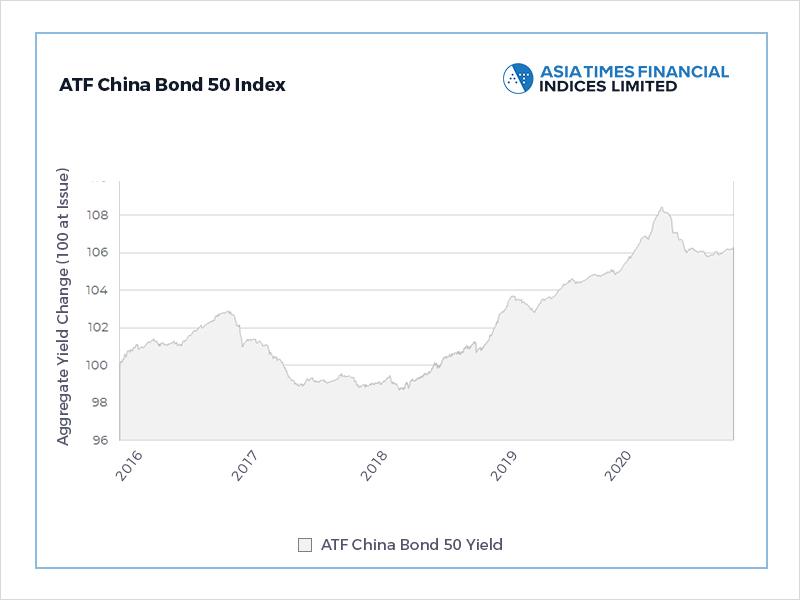 Double-default pummels China corporate bonds