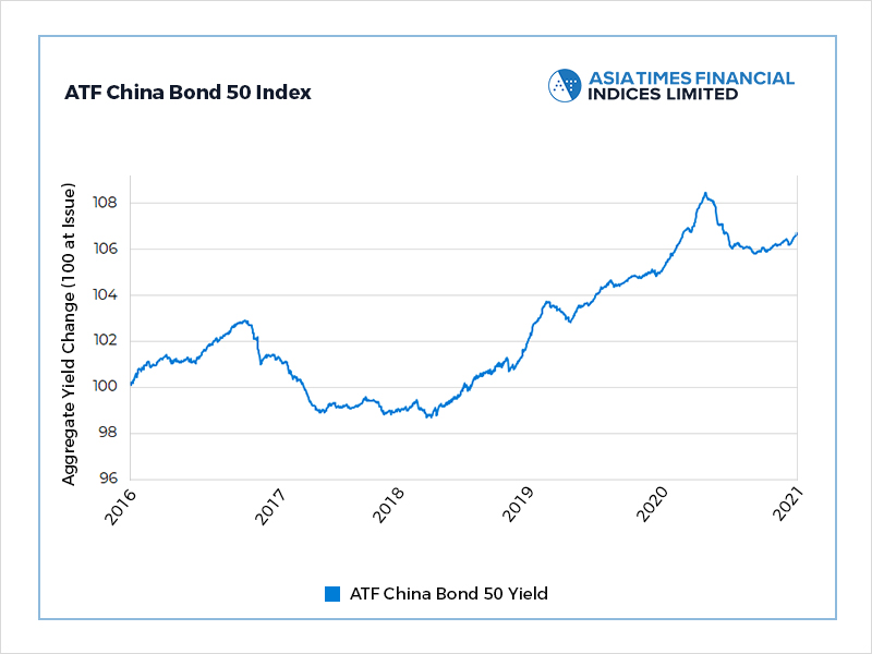 Oil refinery performance boosts China bonds