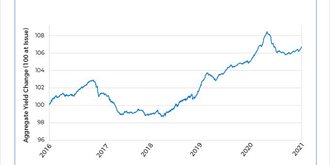 Credit risk concern weighs on China bonds