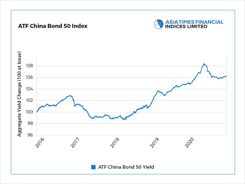 Thin trade keeps China bonds lacklustre