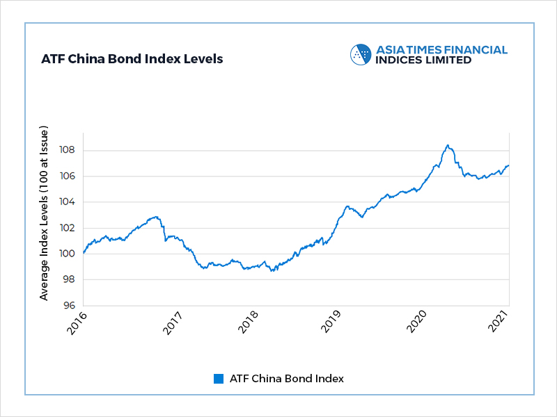 CNY Covid warning damps Chinese bonds