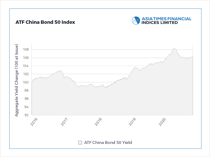 Growth signals lift China bonds