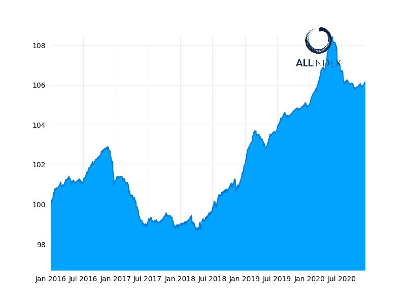 China bonds climb, equalling longest winning streak