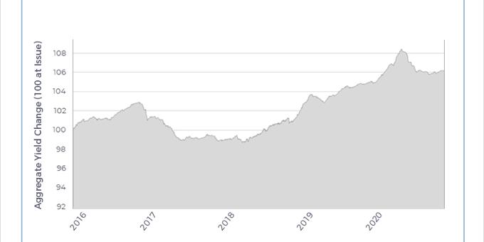 Growth data sends bonds higher