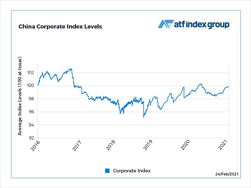 Corporate bonds resume climb as risk bid dims allure of fixed income