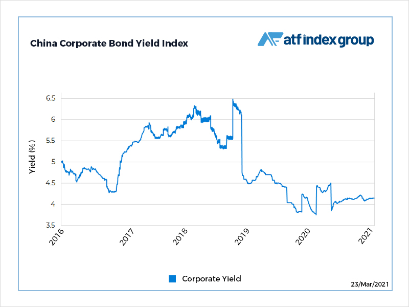 Key bond gauge muted as investors digest US sanctions threat