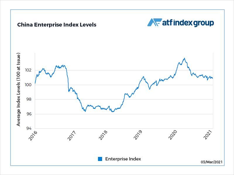 SOE bond gauge climbs as risk bid returns