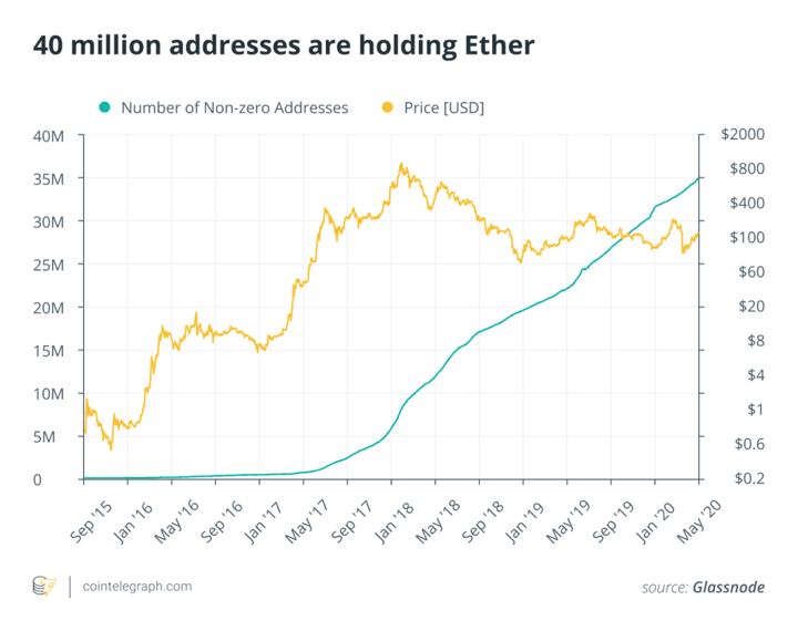 40 million addresses are holding Ether