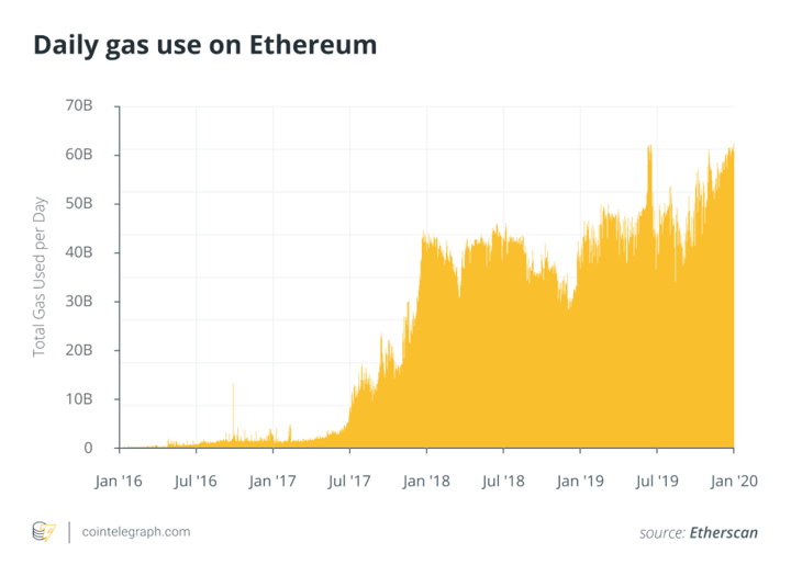 Daily gas use on Ethereum