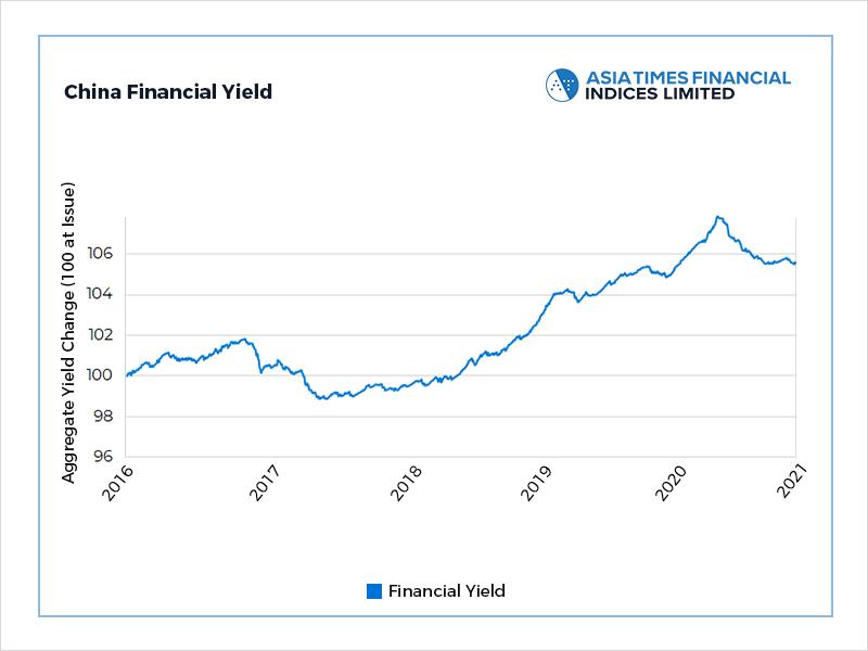 Xi optimism boosts financial bonds