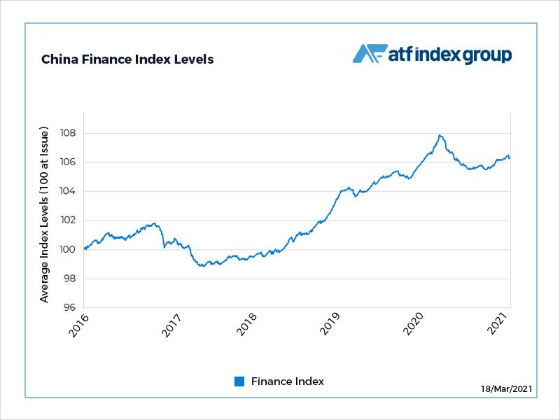 Financial bonds lead benchmark lower