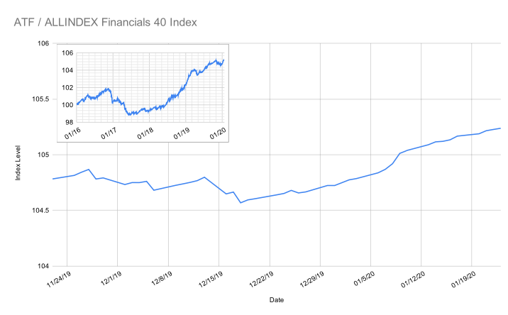 Financials Graph