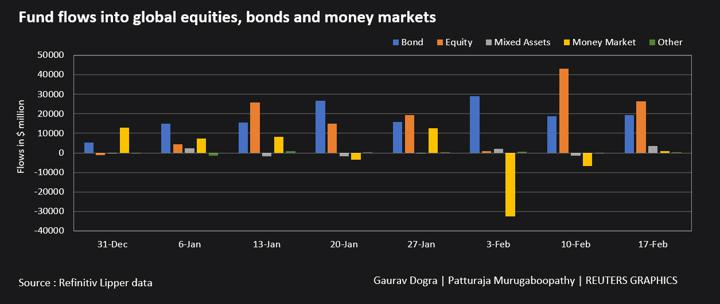 Fund flows into global equities, bonds and money markets