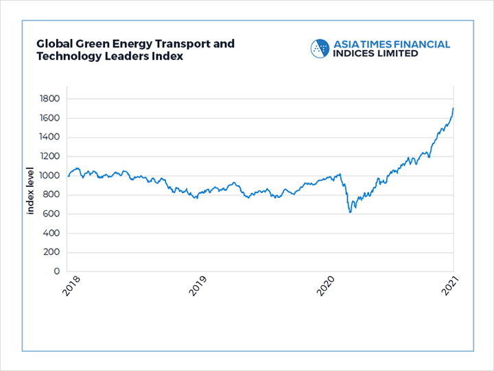 Global Green Energy Transport and Technology Leaders Index