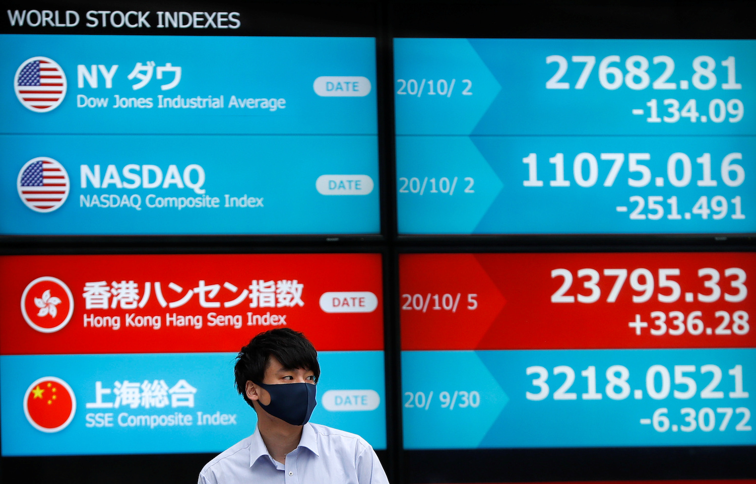 Fading hopes of US stimulus roils markets