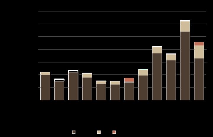 Quarterly sustainable fund flows (USD bn)