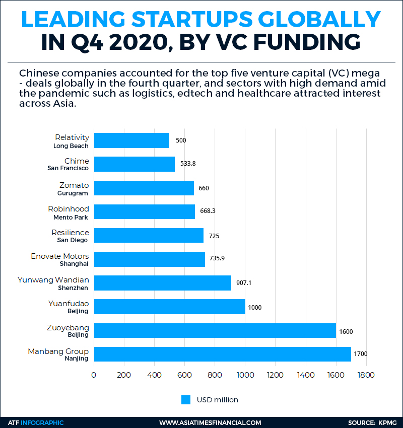 China records world's top five VC deals in Q4